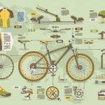 Fahrradzubehör finanzieren lassen
