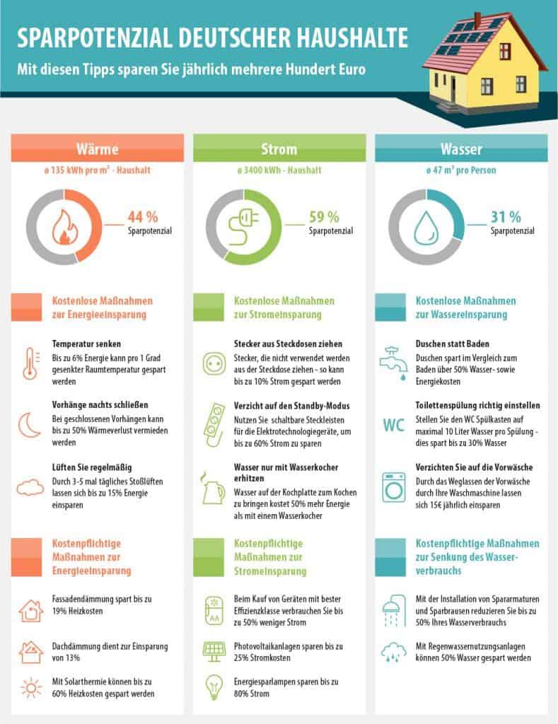 Smava-Infografik - Energie sparen